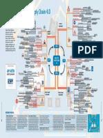 Mindmap High Tech Supply Chain 4.0