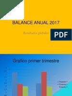 Balance Anual