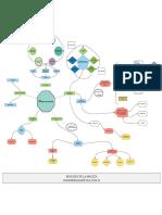 Mapa mental de biología de las malezas