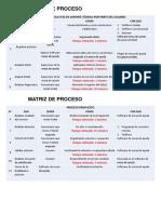 Matriz de proceso