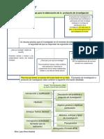 Mapa Sobre El Proyecto de Investigación Actividad 1 (1)