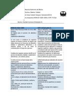 Tabla Comparativa NOM-251-SSA1-2009 y CFR 110 Sub Parte 21.