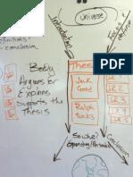 Model Essay Format