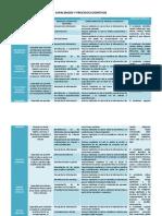 Capacidades y procesos