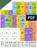 Periodic Table of Hebrew Letters (Aharon Varady)