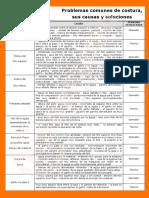 problemas comune de costura.pdf