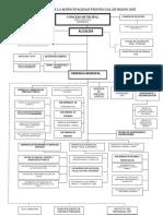 Plan 11667 2015 Organigrama de La Municipalidad Provincial de Huancane