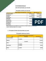 Analisis de Clientes Internacionales
