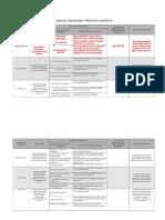 Capacidades y Procesos Cognitivos