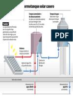 Como funciona un termotanque solar casero