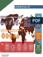 Mercado Mundial de Cacao 2015