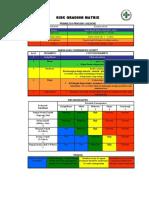 Risk Grading Matrix
