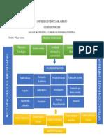 Mapa de Procesos Carrera Ingenieria Industrial