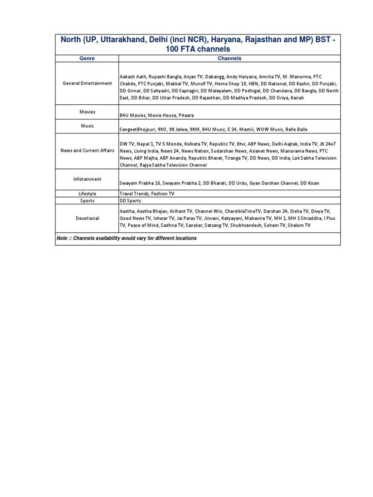 DEN BST Pack 100 FTA Channels | Gujarat | Television
