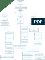 Aleja. Mapa conceptual F.E..pdf