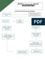RUTA DE ACTIVACION  DE POLIZA EN CASO DE ACCIDENTES.docx