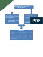 Mapa Conceptual Bloqueos Directos e Indirectos y El Cotraataque