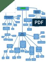 Mapa Conceptual de Los Tipos y Elementos de La Comunicacion