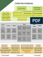 Mapa de Procesos Constructora [Autoguardado]