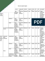 Resumen de Las Instalaciones Hidráulicas y Sanitarias