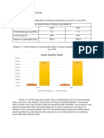 Asset Quality Ratio Hong Leong Bank