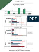 Statistica_Nievo_Grafici