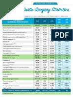 2016 Plastic Surgery Statistics Report