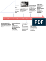 Linea de Tiempo Psicopatologia (3)