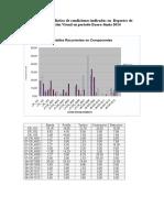 Resumen Estadístico de Condiciones Indicadas en Reportes de Inspección Visual en Periodo Enero