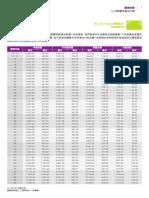 2019年4月(保費表)