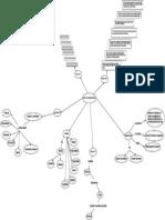 Mapa Conceptual IT