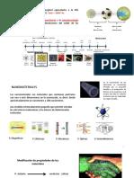 Nanomateriales 0D, 1D, 2D y 3D