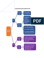 Mapa Mental IPV4 e IPV6