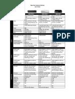 Xbox One Spec Sheet