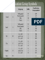 Casagrande Group Symbol_classification of Soil 36 638