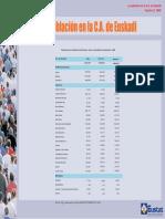 Población en Euskadi
