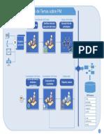Modelo Operacional de Temas PM v1