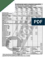 Tabla Retribuciones 2014 Comisiones Obreras (C.C.O.O.)