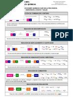 Resumen Reacciones Quimicas_PDF