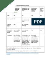 Tipos de Compartilhamentos Power BI