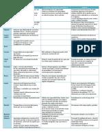 Cuadro Comparativo (Patologías Niñez) (1)