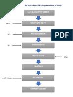 Diagrama de Bloques Para La Elaboracion de Yogurt