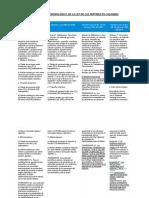 Modificación Cronológica de La Ley de Las Mipymes en Colombia Copia
