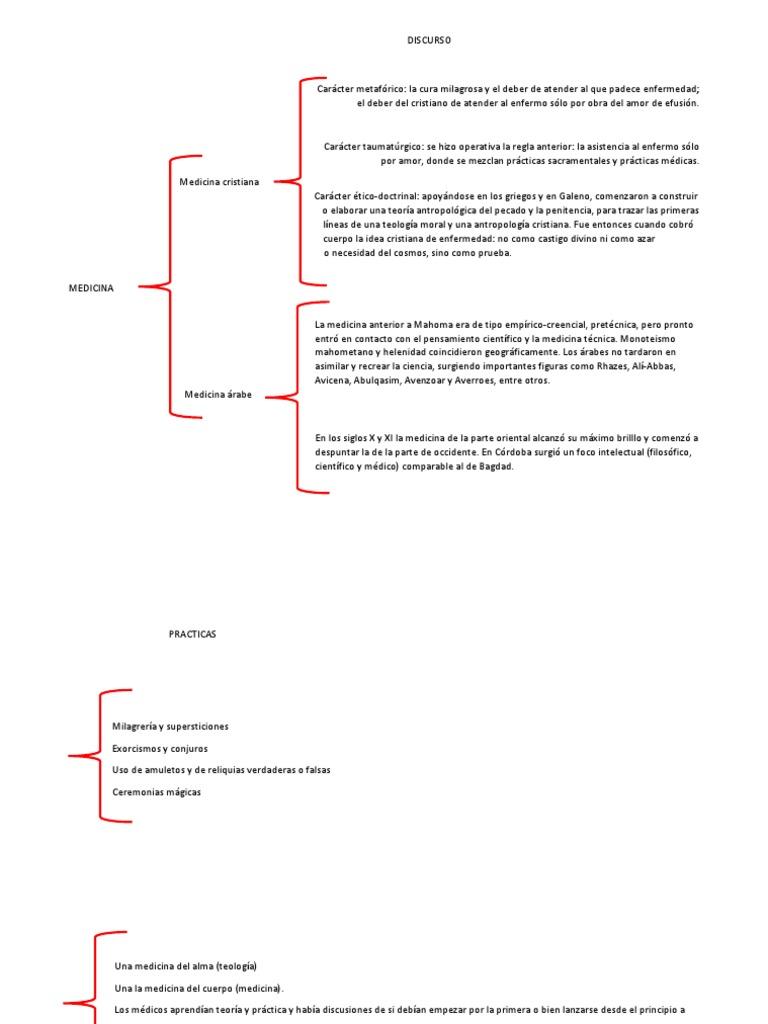 Cuadro Sinoptico Historia Medicina Medicina Bienestar