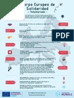 Infografía CES Cuerpo Europeo de Solidaridad