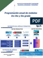 Programacion Anual Modulos 3