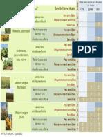 Maladies du blé - Figure 3