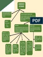 Diagrama de Actividades Resumen