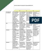 Rubrica de Evaluación Del Trabajo de Investigación y Responsabilidad Social