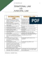 248179410-International-Law-Vs-Municipal-Law.docx